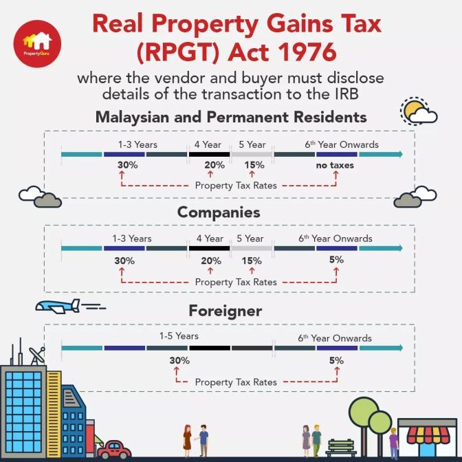 Real Property Gains Tax (RPGT) Rates